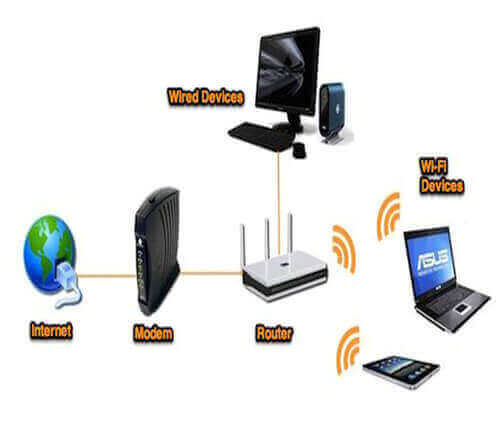 Wired/Wireless Network